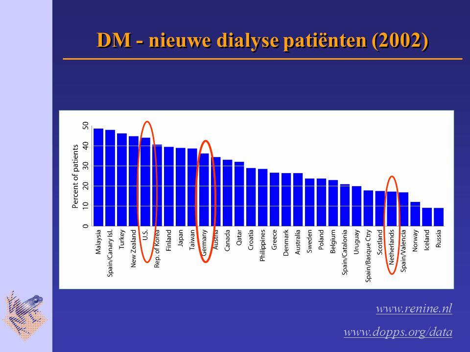 DM - nieuwe dialyse patiënten (2002) www.renine.nl www.dopps.org/data