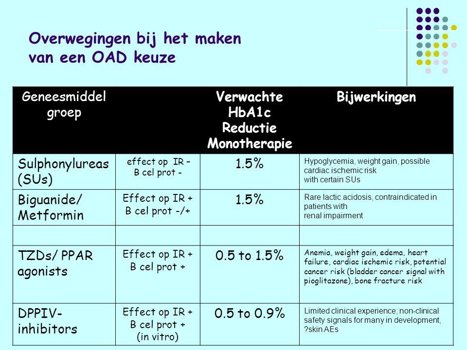 Nadelen van sitagliptine Geen lange termijnstudies op diabetische complicaties Effect op hba1c is gering (0,8-1,2 %) Duur