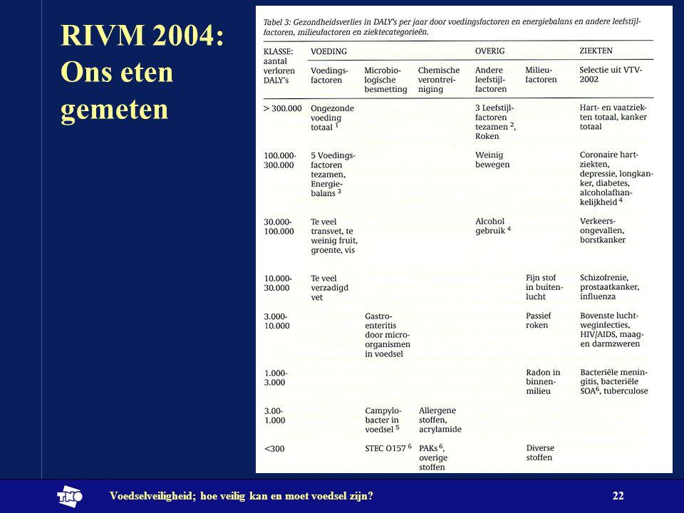 Voedselveiligheid; hoe veilig kan en moet voedsel zijn?22 RIVM 2004: Ons eten gemeten