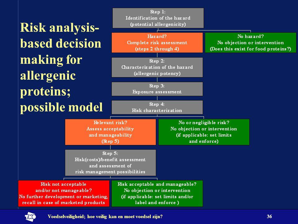 Voedselveiligheid; hoe veilig kan en moet voedsel zijn?36 Risk analysis- based decision making for allergenic proteins; possible model