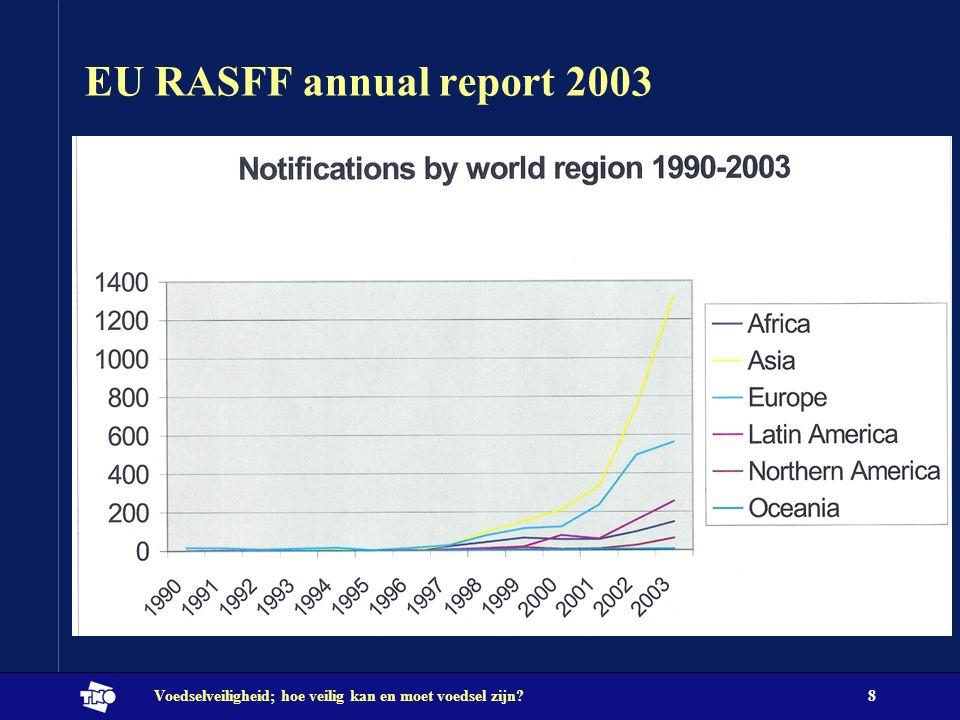 Voedselveiligheid; hoe veilig kan en moet voedsel zijn?8 EU RASFF annual report 2003
