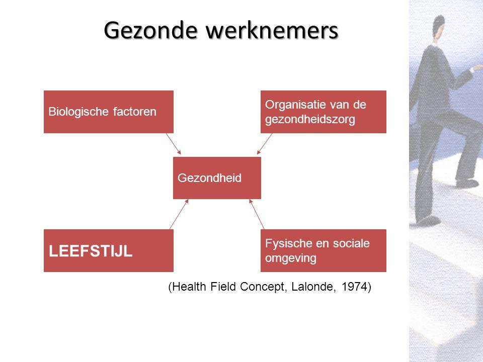 VIG vzw Vlaams Instituut voor Gezondheidspromotie VIG vzw Vlaams Instituut voor Gezondheidspromotie Gezonde werknemers Biologische factoren Gezondheid Organisatie van de gezondheidszorg Fysische en sociale omgeving LEEFSTIJL (Health Field Concept, Lalonde, 1974)