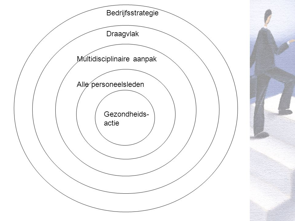 Bedrijfsstrategie Draagvlak Multidisciplinaire aanpakAlle personeelsleden Gezondheids- actie