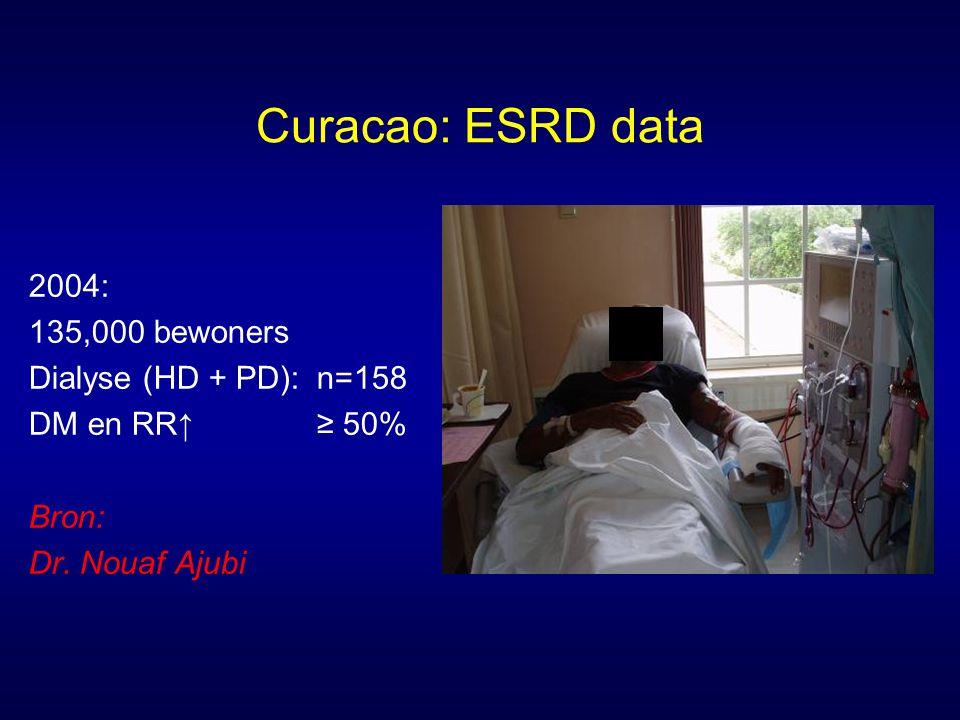 Curacao: ESRD data 2004: 135,000 bewoners Dialyse (HD + PD): n=158 DM en RR↑≥ 50% Bron: Dr.