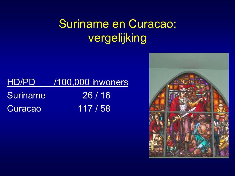 Suriname en Curacao: vergelijking HD/PD/100,000 inwoners Suriname 26 / 16 Curacao117 / 58