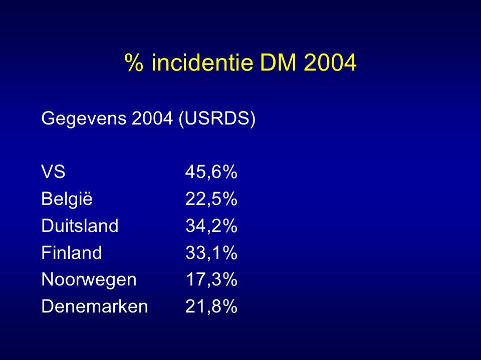 % incidentie DM 2004 Gegevens 2004 (USRDS) VS45,6% België22,5% Duitsland34,2% Finland33,1% Noorwegen17,3% Denemarken21,8%