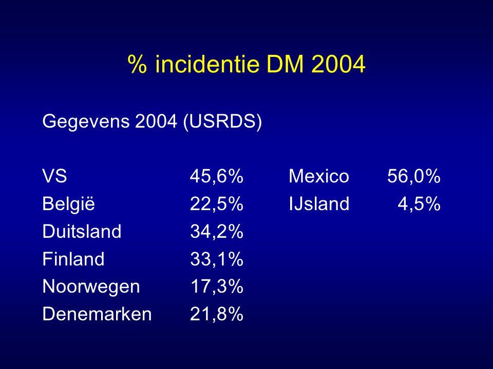 % incidentie DM 2004 Gegevens 2004 (USRDS) VS45,6%Mexico56,0% België22,5%IJsland 4,5% Duitsland34,2% Finland33,1% Noorwegen17,3% Denemarken21,8%