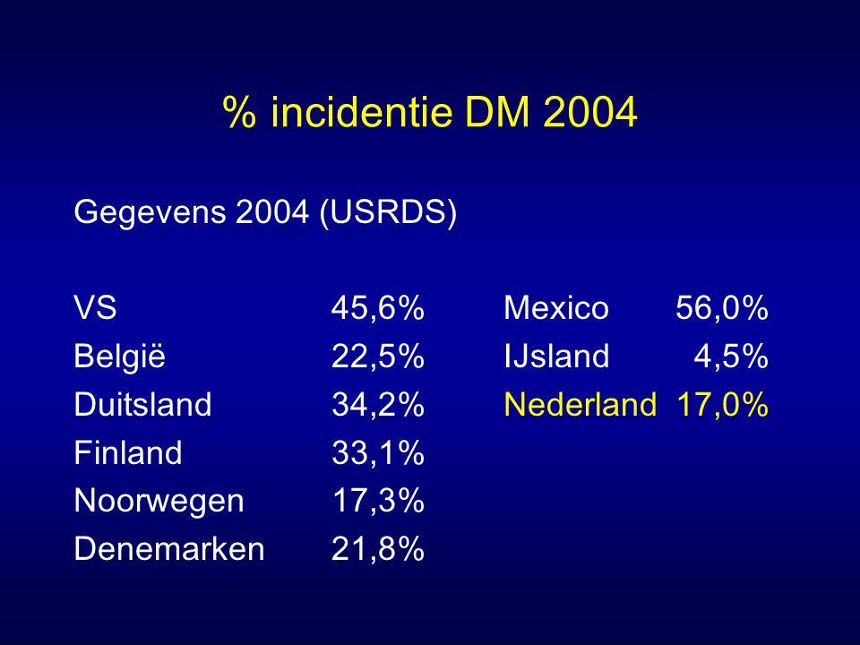 % incidentie DM 2004 Gegevens 2004 (USRDS) VS45,6%Mexico56,0% België22,5%IJsland 4,5% Duitsland34,2%Nederland17,0% Finland33,1% Noorwegen17,3% Denemar