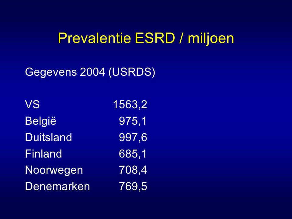Prevalentie ESRD / miljoen Gegevens 2004 (USRDS) VS1563,2 België 975,1 Duitsland 997,6 Finland 685,1 Noorwegen 708,4 Denemarken 769,5