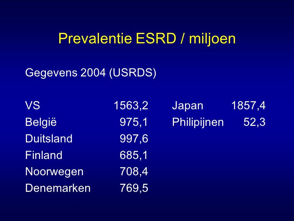 Prevalentie ESRD / miljoen Gegevens 2004 (USRDS) VS1563,2Japan1857,4 België 975,1Philipijnen 52,3 Duitsland 997,6 Finland 685,1 Noorwegen 708,4 Denema
