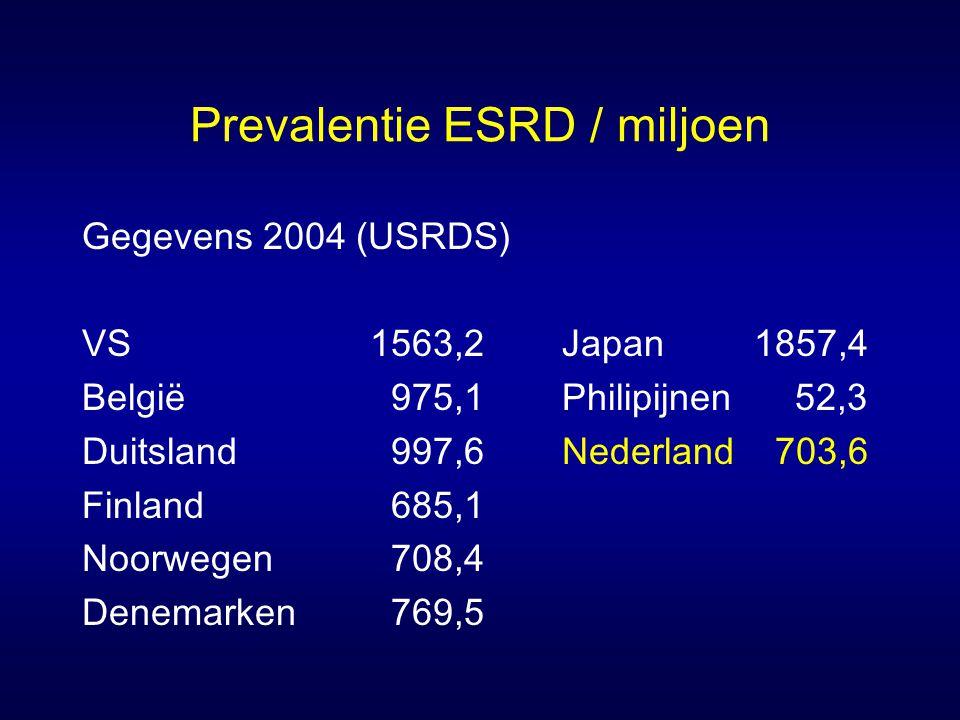 Prevalentie ESRD / miljoen Gegevens 2004 (USRDS) VS1563,2Japan1857,4 België 975,1Philipijnen 52,3 Duitsland 997,6Nederland 703,6 Finland 685,1 Noorweg