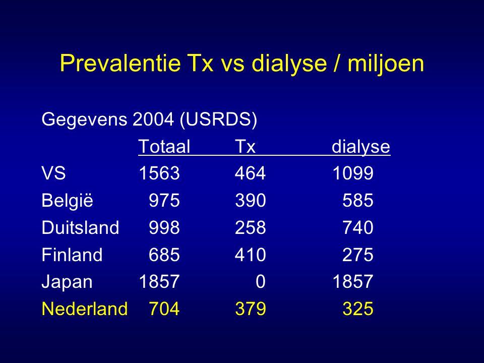 Prevalentie Tx vs dialyse / miljoen Gegevens 2004 (USRDS) TotaalTxdialyse VS15634641099 België 975390 585 Duitsland 998258 740 Finland 685410 275 Japa