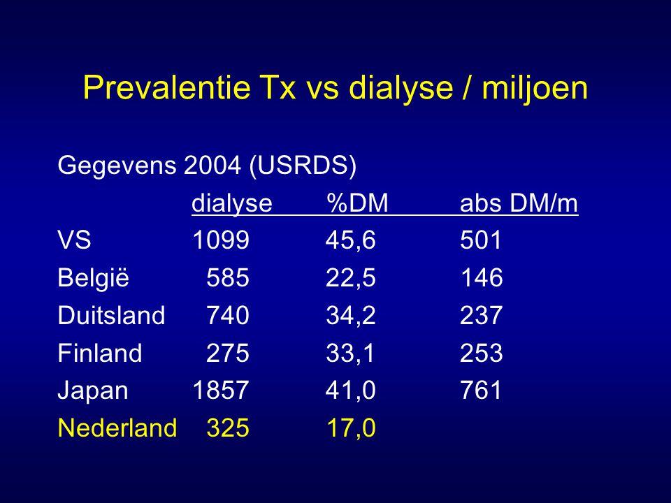 Prevalentie Tx vs dialyse / miljoen Gegevens 2004 (USRDS) dialyse%DMabs DM/m VS109945,6501 België 58522,5146 Duitsland 74034,2237 Finland 27533,1253 Japan185741,0761 Nederland 32517,0