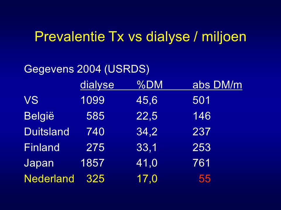 Prevalentie Tx vs dialyse / miljoen Gegevens 2004 (USRDS) dialyse%DMabs DM/m VS109945,6501 België 58522,5146 Duitsland 74034,2237 Finland 27533,1253 Japan185741,0761 Nederland 32517,0 55