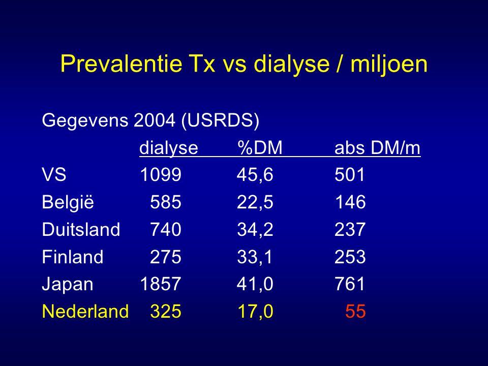 Prevalentie Tx vs dialyse / miljoen Gegevens 2004 (USRDS) dialyse%DMabs DM/m VS109945,6501 België 58522,5146 Duitsland 74034,2237 Finland 27533,1253 J