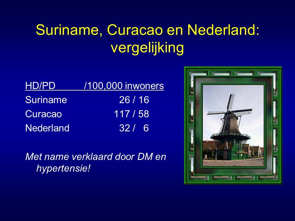 Suriname, Curacao en Nederland: vergelijking HD/PD/100,000 inwoners Suriname 26 / 16 Curacao117 / 58 Nederland 32 / 6 Met name verklaard door DM en hy
