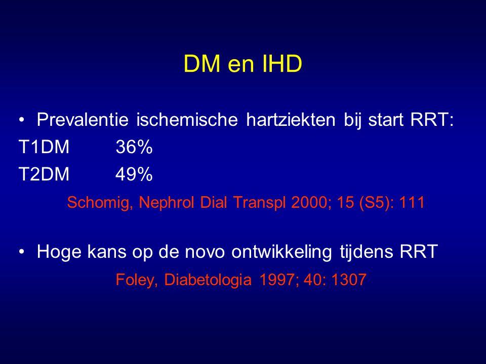 DM en IHD Prevalentie ischemische hartziekten bij start RRT: T1DM36% T2DM49% Schomig, Nephrol Dial Transpl 2000; 15 (S5): 111 Hoge kans op de novo ont