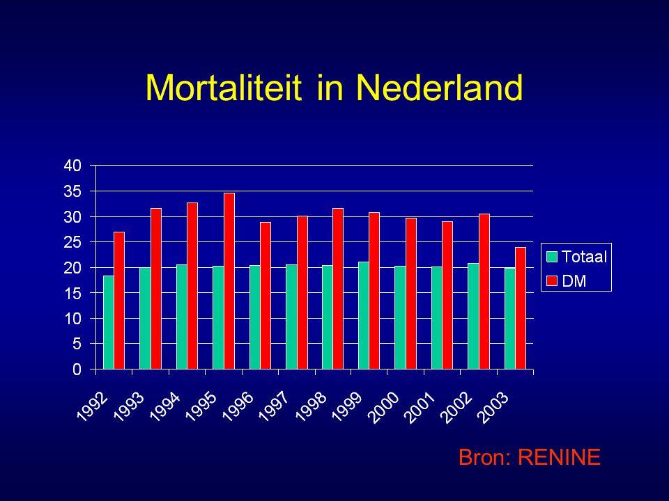 Mortaliteit in Nederland Bron: RENINE