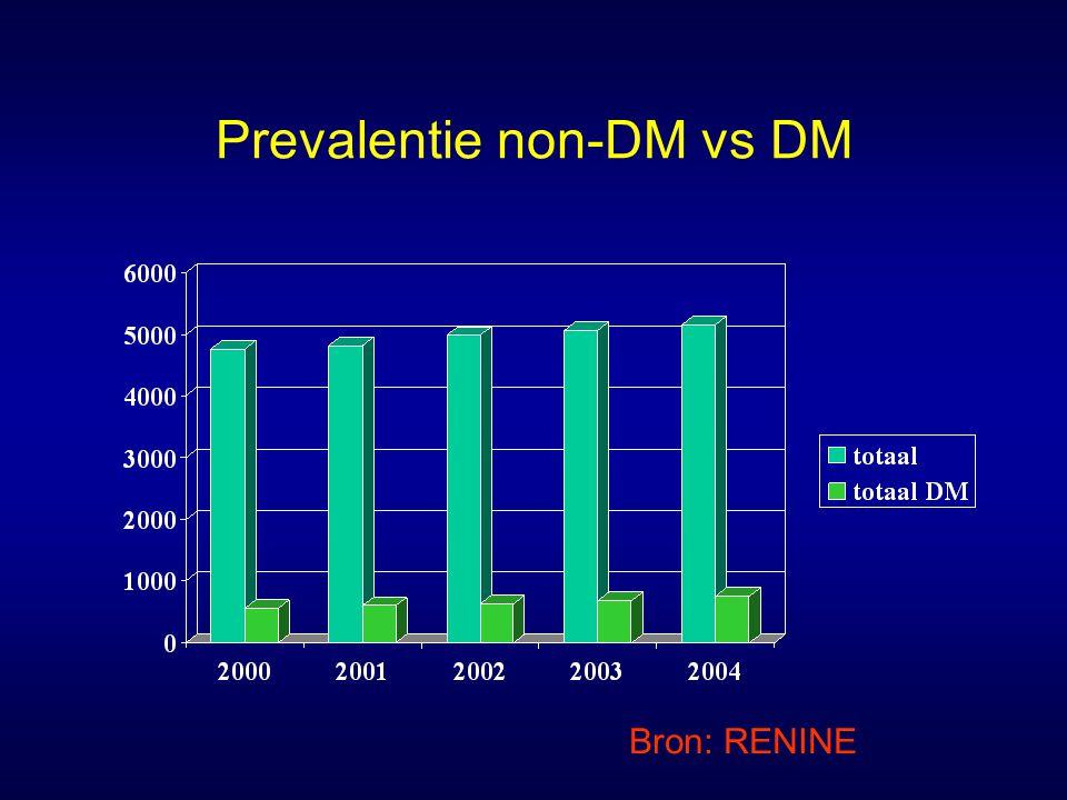 prevalentie T1DM vs T2DM Bron: RENINE