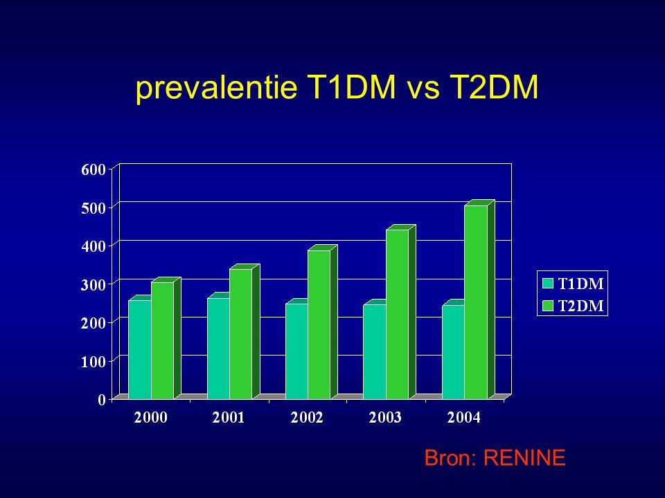 Prevalentie ESRD / miljoen Gegevens 2004 (USRDS) VS1563,2Japan1857,4 België 975,1Philipijnen 52,3 Duitsland 997,6Nederland 703,6 Finland 685,1 Noorwegen 708,4 Denemarken 769,5