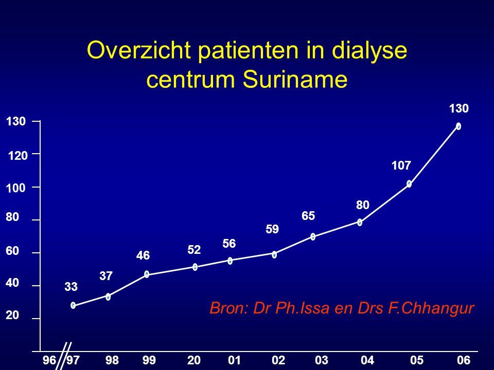 Overzicht patienten in dialyse centrum Suriname 20 40 60 80 100 120 130 9697989920010203040506 107 80 65 59 56 52 46 37 33 Bron: Dr Ph.Issa en Drs F.C