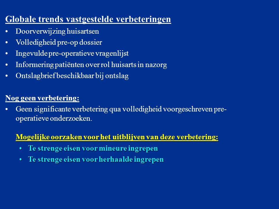 Globale trends vastgestelde verbeteringen Doorverwijzing huisartsen Volledigheid pre-op dossier Ingevulde pre-operatieve vragenlijst Informering patië
