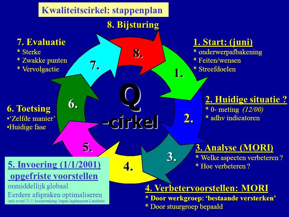 Q-cirkel 6. Toetsing 'Zelfde manier' Huidige fase 7. Evaluatie * Sterke * Zwakke punten * Vervolgactie 8. Bijsturing 1. 2. 3. 4. 5. 6. 7. 8. 1. Start: