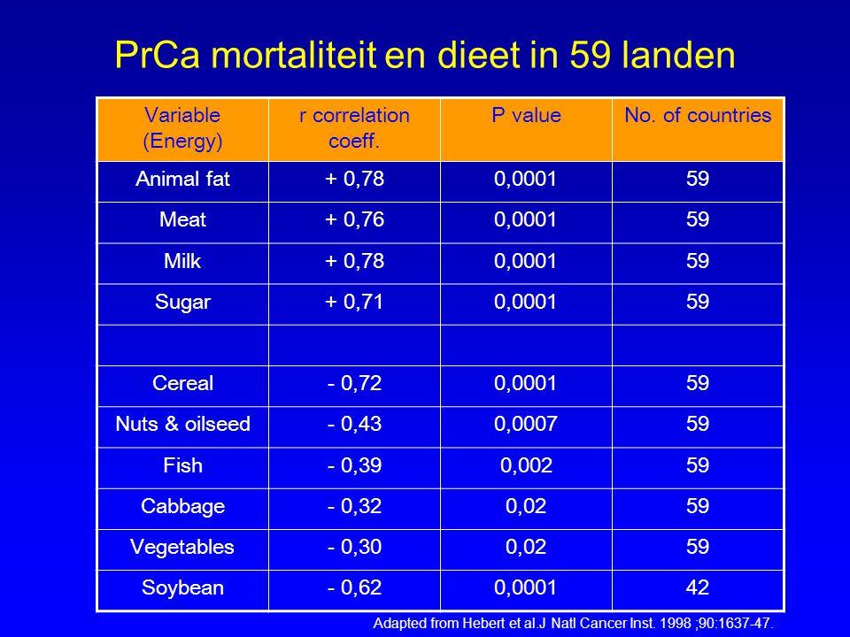 PrCa mortaliteit en dieet in 59 landen Variable (Energy) r correlation coeff. P valueNo. of countries Animal fat+ 0,780,000159 Meat+ 0,760,000159 Milk