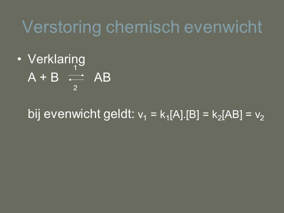 Verstoring chemisch evenwicht Verklaring A + B AB bij evenwicht geldt: v 1 = k 1 [A].[B] = k 2 [AB] = v 2 1 2