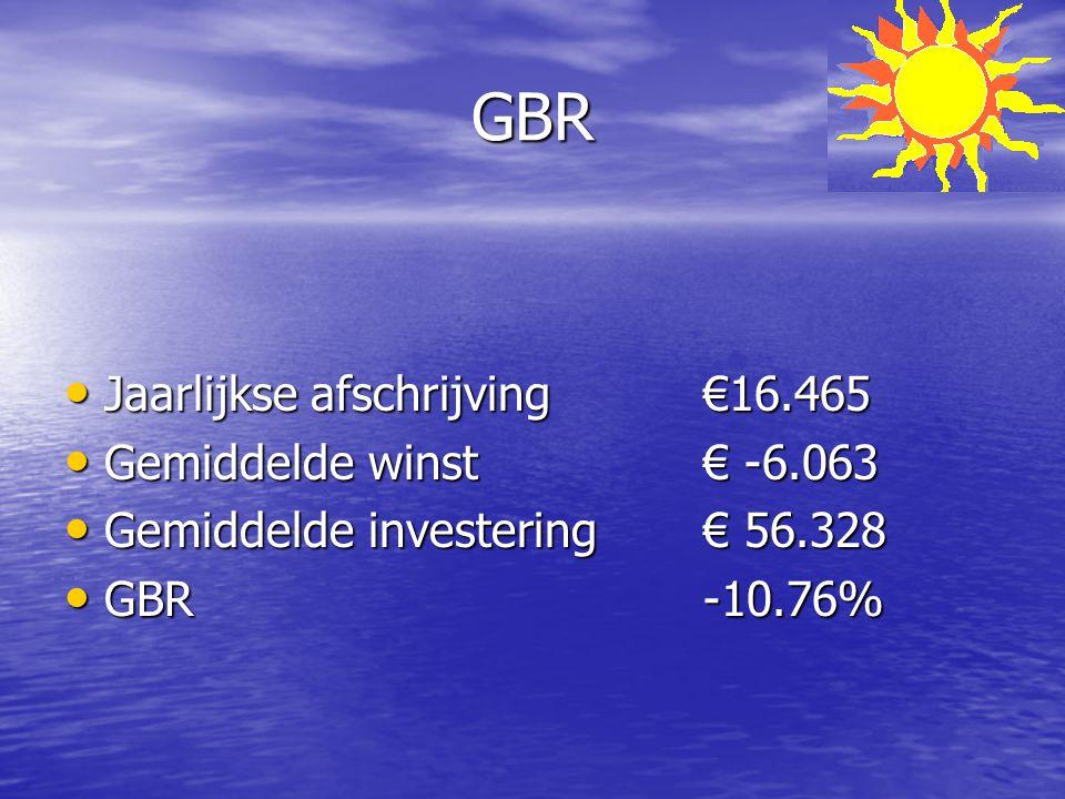GBR Jaarlijkse afschrijving€16.465 Jaarlijkse afschrijving€16.465 Gemiddelde winst€ -6.063 Gemiddelde winst€ -6.063 Gemiddelde investering€ 56.328 Gem