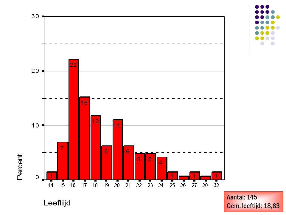 Aantal: 145 Gem. leeftijd: 18,83