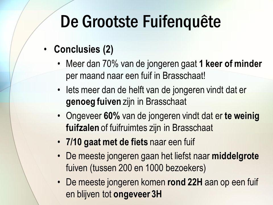 De Grootste Fuifenquête Conclusies (2) Meer dan 70% van de jongeren gaat 1 keer of minder per maand naar een fuif in Brasschaat.