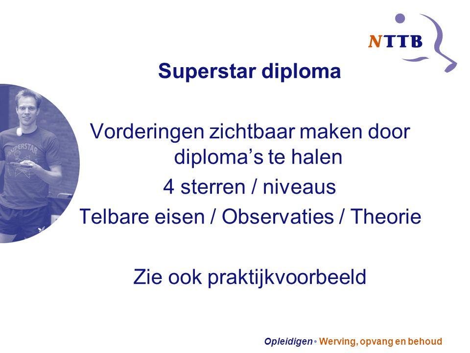Opleidigen Werving, opvang en behoud Superstar diploma Vorderingen zichtbaar maken door diploma's te halen 4 sterren / niveaus Telbare eisen / Observaties / Theorie Zie ook praktijkvoorbeeld