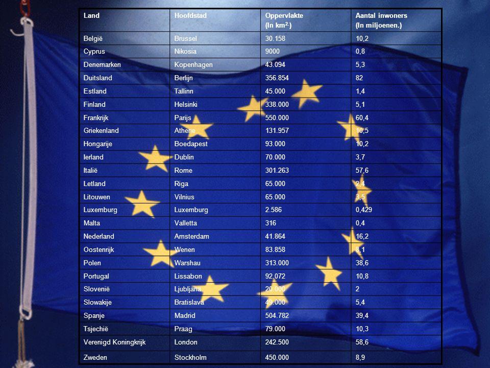 LandHoofdstadOppervlakte (In km 2. ) Aantal inwoners (In miljoenen.) BelgiëBrussel30.15810,2 CyprusNikosia90000,8 DenemarkenKopenhagen43.0945,3 Duitsl
