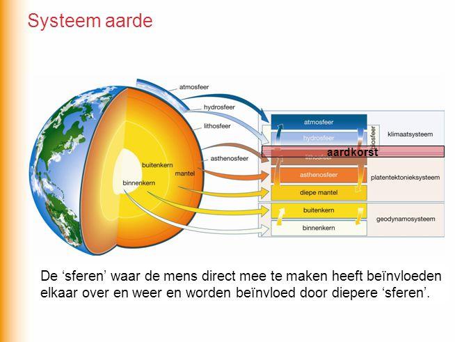 De aarde probeert moet zijn warmte kwijt te raken De aarde wordt verwarmd Een natuurlijke kerncentrale Op welk deelsysteem van de aarde slaan de volgende omschrijvingen.