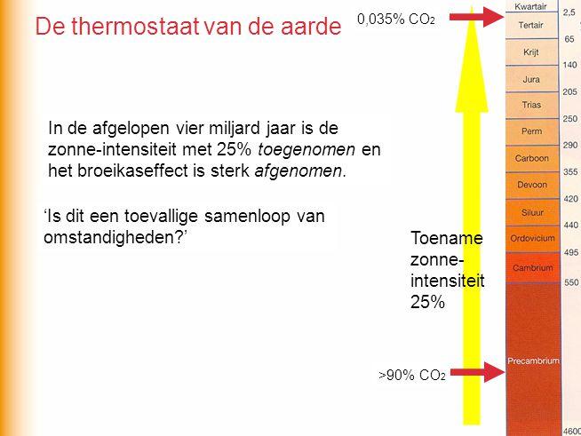 De koolstofkringloop beïnvloedt de CO 2 -concentratie van de atmosfeer.
