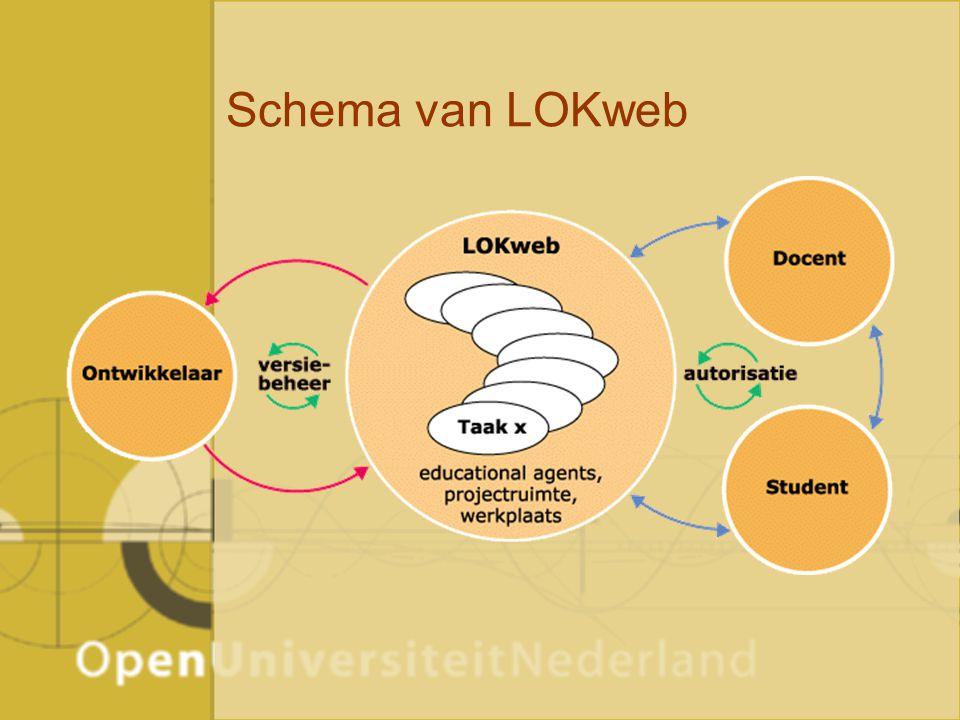 Schema van LOKweb