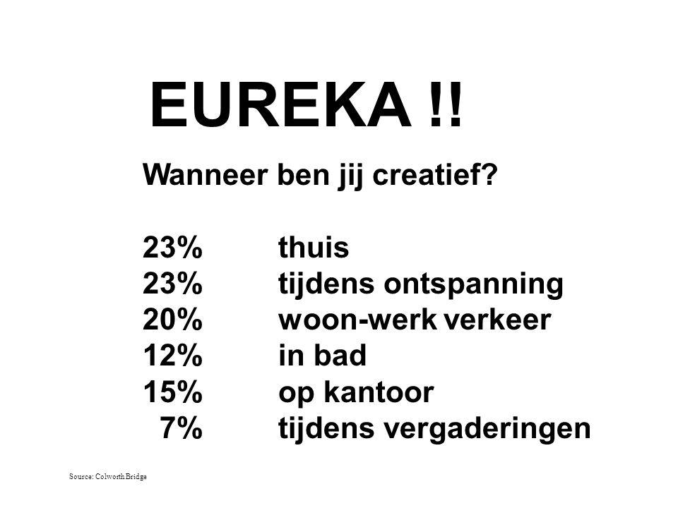EUREKA !! Wanneer ben jij creatief? 23%thuis 23%tijdens ontspanning 20%woon-werk verkeer 12%in bad 15%op kantoor 7%tijdens vergaderingen Source: Colwo