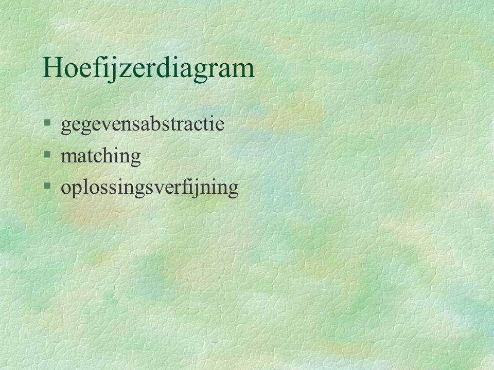Hoefijzerdiagram §gegevensabstractie §matching §oplossingsverfijning
