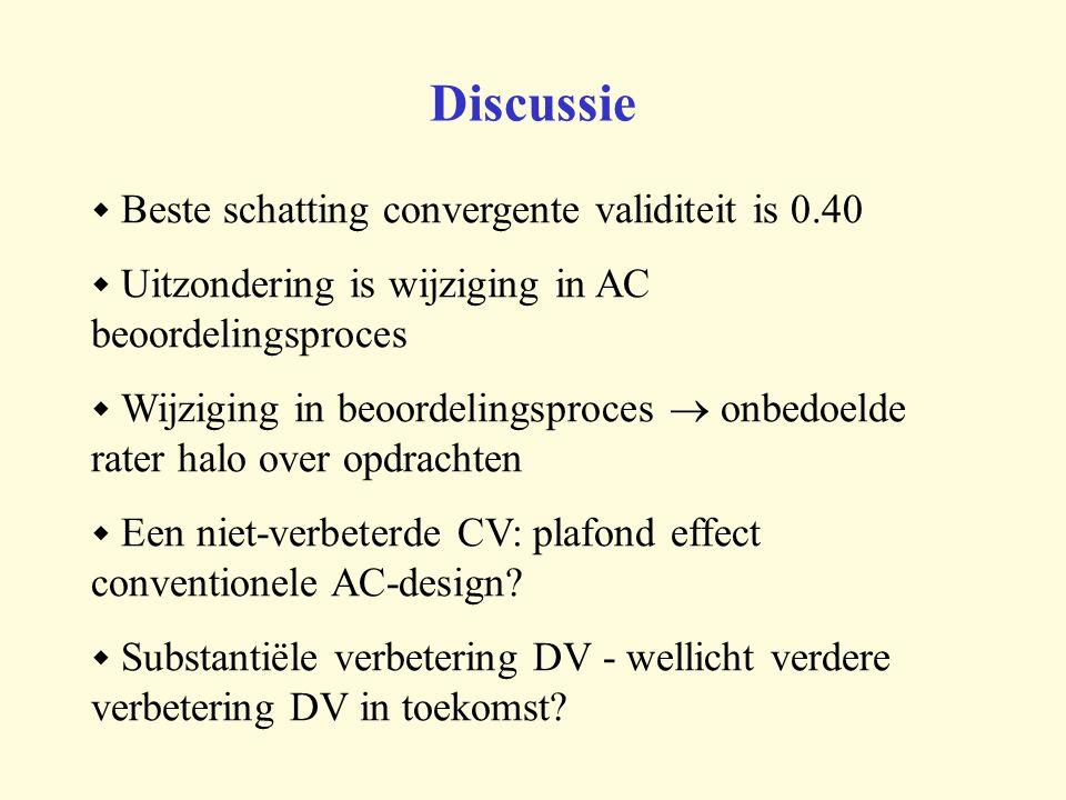 Discussie  Beste schatting convergente validiteit is 0.40  Uitzondering is wijziging in AC beoordelingsproces  Wijziging in beoordelingsproces  onbedoelde rater halo over opdrachten  Een niet-verbeterde CV: plafond effect conventionele AC-design.