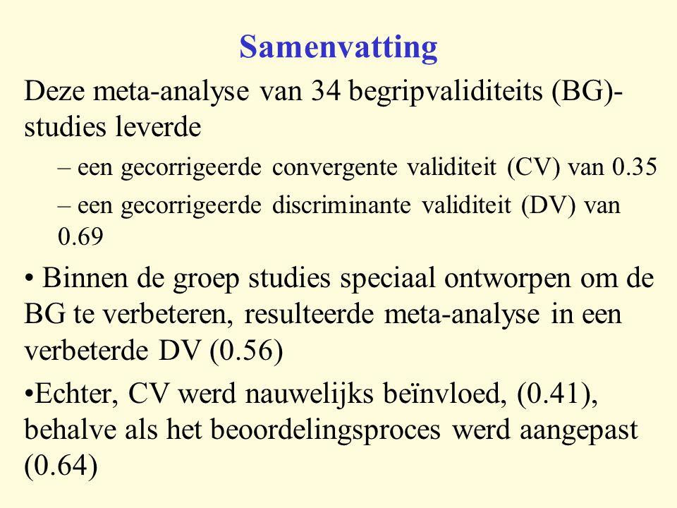 Samenvatting Deze meta-analyse van 34 begripvaliditeits (BG)- studies leverde – een gecorrigeerde convergente validiteit (CV) van 0.35 – een gecorrigeerde discriminante validiteit (DV) van 0.69 Binnen de groep studies speciaal ontworpen om de BG te verbeteren, resulteerde meta-analyse in een verbeterde DV (0.56) Echter, CV werd nauwelijks beïnvloed, (0.41), behalve als het beoordelingsproces werd aangepast (0.64)