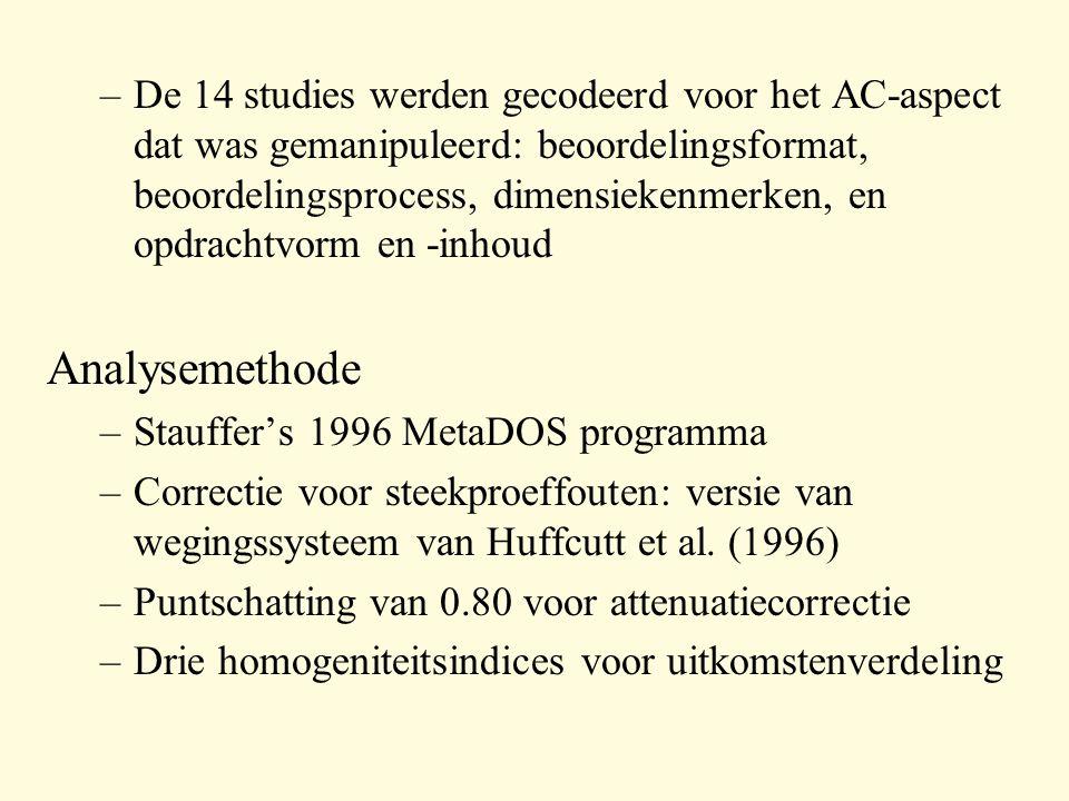 –De 14 studies werden gecodeerd voor het AC-aspect dat was gemanipuleerd: beoordelingsformat, beoordelingsprocess, dimensiekenmerken, en opdrachtvorm en -inhoud Analysemethode –Stauffer's 1996 MetaDOS programma –Correctie voor steekproeffouten: versie van wegingssysteem van Huffcutt et al.