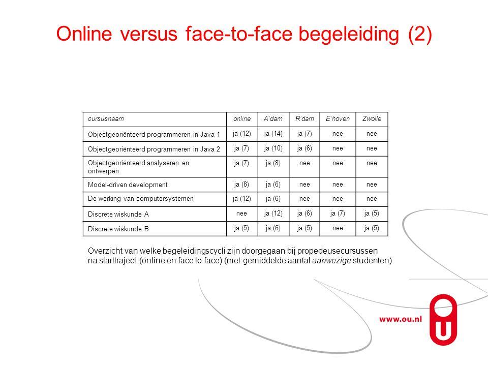 Online versus face-to-face begeleiding (2) cursusnaamonlineA'damR'damE'hovenZwolle Objectgeoriënteerd programmeren in Java 1 ja (12)ja (14)ja (7)nee Objectgeoriënteerd programmeren in Java 2 ja (7)ja (10)ja (6)nee Objectgeoriënteerd analyseren en ontwerpen ja (7)ja (8)nee Model-driven development ja (8)ja (6)nee De werking van computersystemenja (12)ja (6)nee Discrete wiskunde A neeja (12)ja (6)ja (7)ja (5) Discrete wiskunde B ja (5)ja (6)ja (5)neeja (5) Overzicht van welke begeleidingscycli zijn doorgegaan bij propedeusecursussen na starttraject (online en face to face) (met gemiddelde aantal aanwezige studenten)
