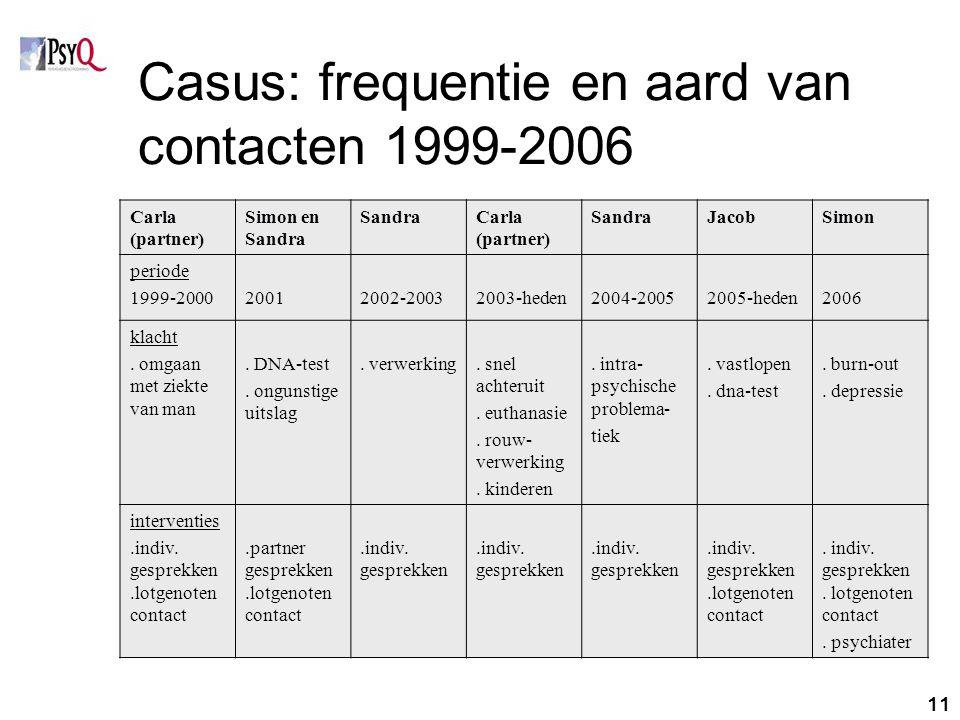 11 Casus: frequentie en aard van contacten 1999-2006 Carla (partner) Simon en Sandra SandraCarla (partner) SandraJacobSimon periode 1999-200020012002-