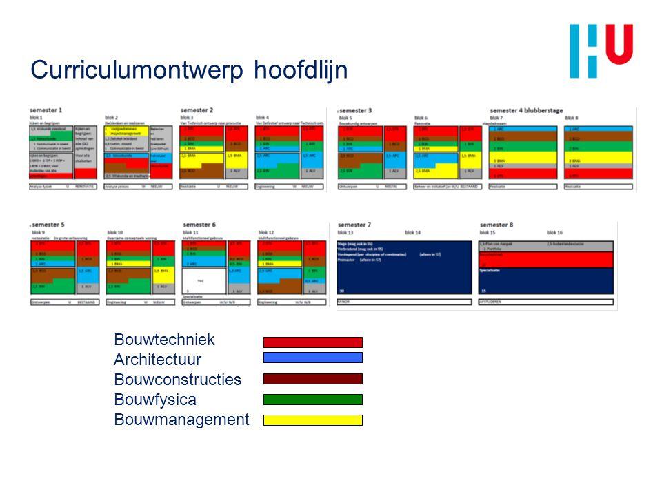 Curriculumontwerp hoofdlijn Bouwtechniek Architectuur Bouwconstructies Bouwfysica Bouwmanagement