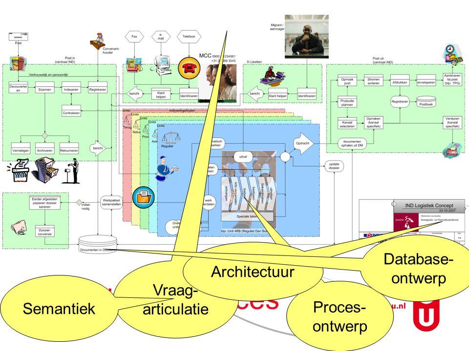 IND primaire proces Vraag- articulatie Proces- ontwerp Semantiek Architectuur Database- ontwerp
