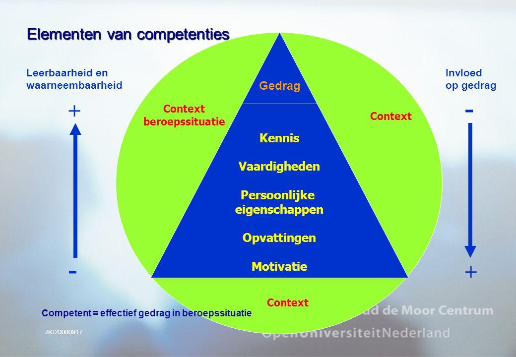 JK/20080917 Kennis Vaardigheden Persoonlijke eigenschappen Opvattingen Motivatie Context beroepssituatie Context Leerbaarheid en waarneembaarheid Invl