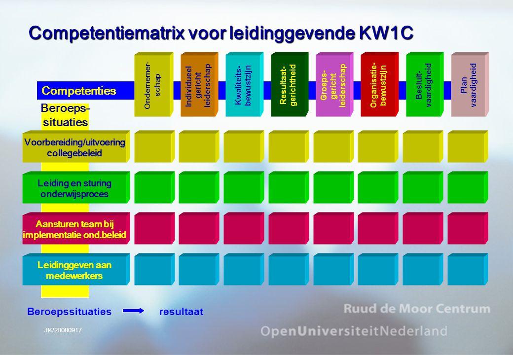 JK/20080917 Competentiematrix voor leidinggevende KW1C Competenties Kwaliteits- bewustzijn Individueel gericht leiderschap Ondernemer- schap Resultaat