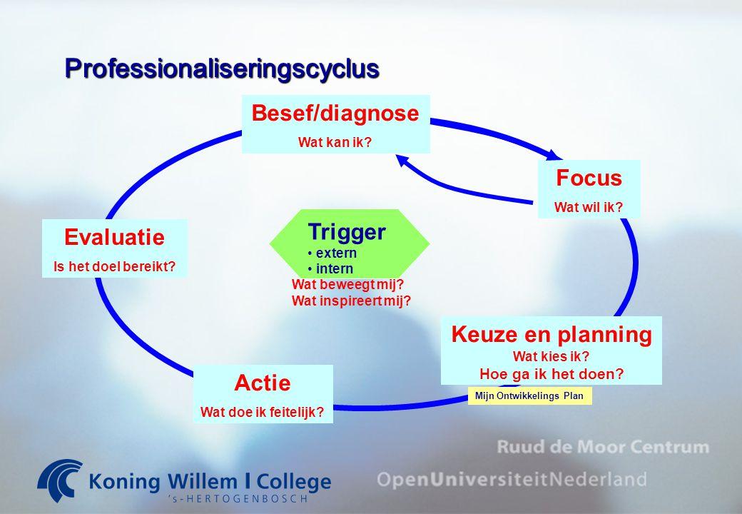 Professionaliseringscyclus Besef/diagnose Wat kan ik? Focus Wat wil ik? Keuze en planning Wat kies ik? Hoe ga ik het doen? Actie Wat doe ik feitelijk?