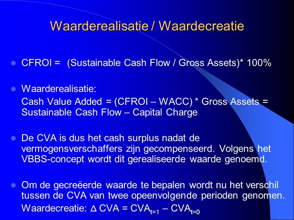 Waarderealisatie / Waardecreatie CFROI =(((Sustainable Cash Flow / Gross Assets)* 100% Waarderealisatie: Cash Value Added = (CFROI – WACC) * Gross Ass